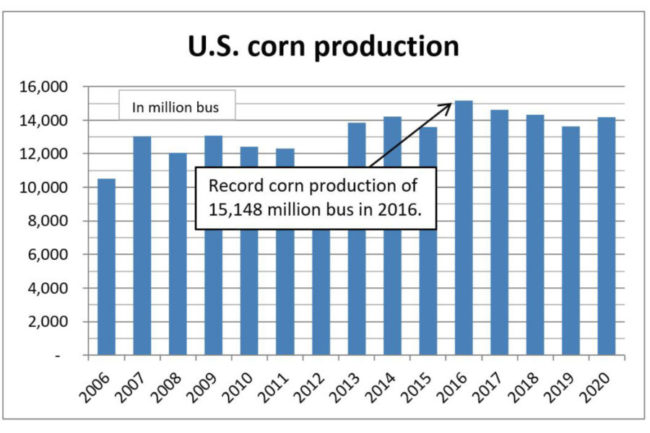 Corn production in 2020 was estimated at 14.2 billion bushels.