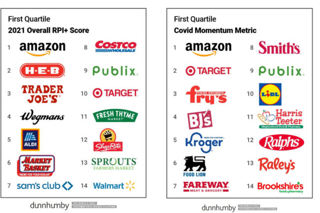 Customer data science company dunnhumby showed that Amazon dominated the US grocery segment in 2020.