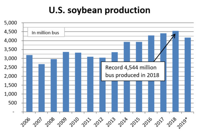 USDA Soybean