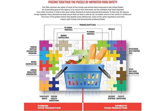 FDA import