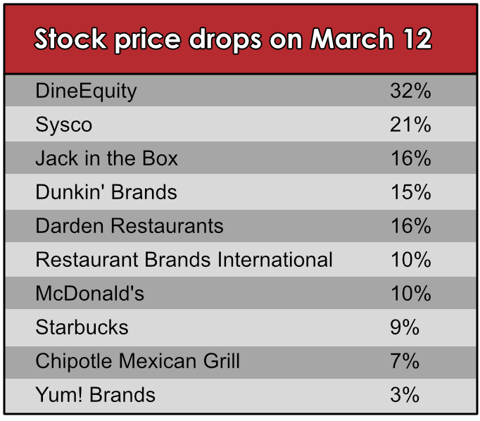 Stock price outlook