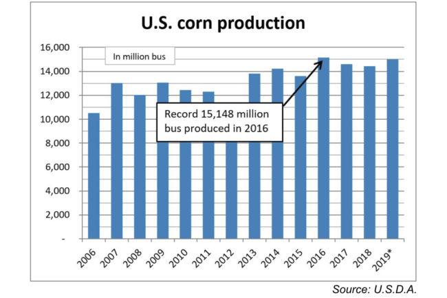 Corn USDA