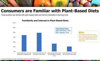 Plantbasedfamiliaritychart_lead-small