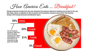 6infographic breakfast occasions source hartman group