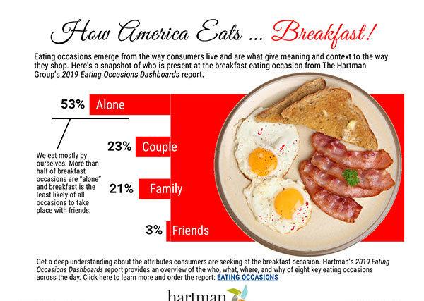 6infographic breakfast occasions source hartman group