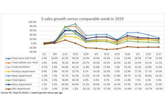 Meat sales continued strong but cooled compared to previous weeks.