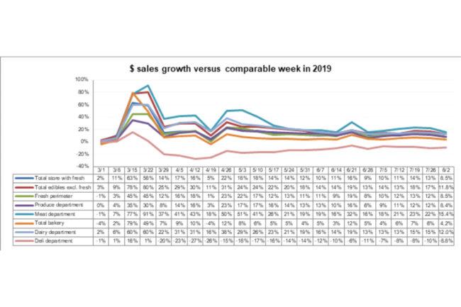 Perimeter sales August