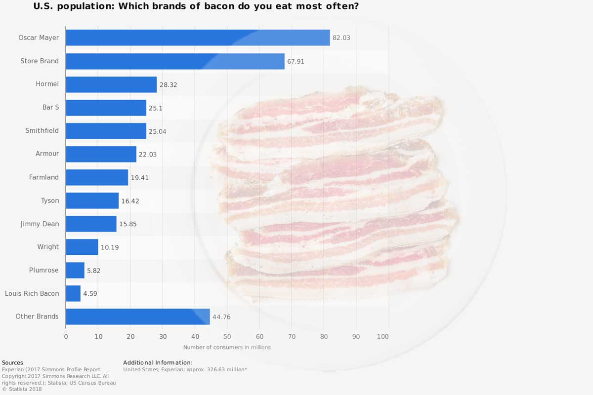 bacon biz by the numbers