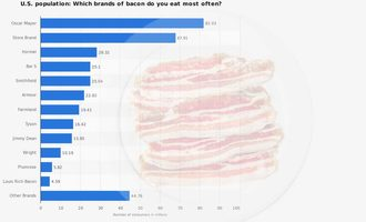Bacon-by-the-numbers