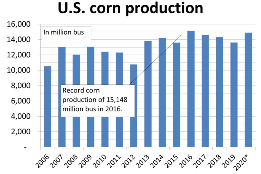 Corn smallest