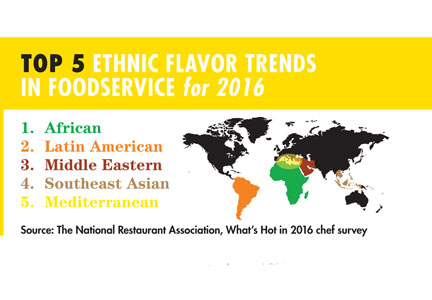 Infographic of National Restaurant Association's What's Hot in 2016 chef survey