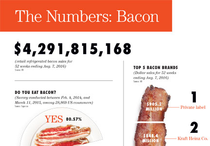 Bacon By the Numbers full size infographic of bacon consumption and brand trends