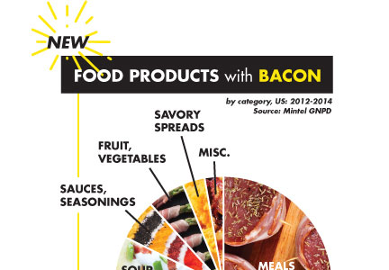 Consumer trends in bacon consumption infographic.