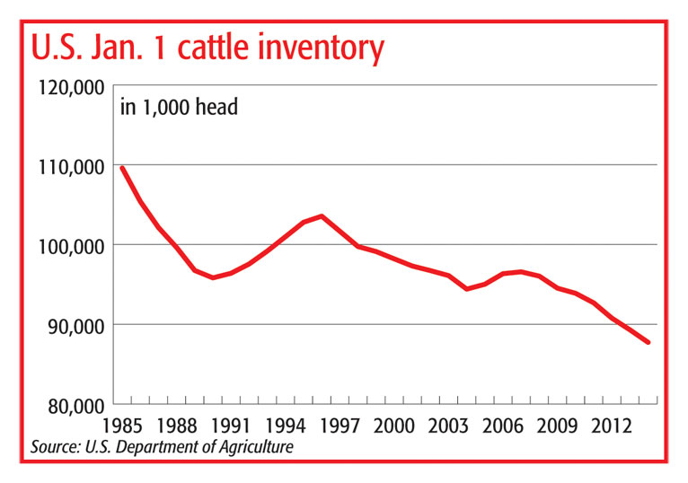 U S Cattle Inventory Beef prices are red ho...