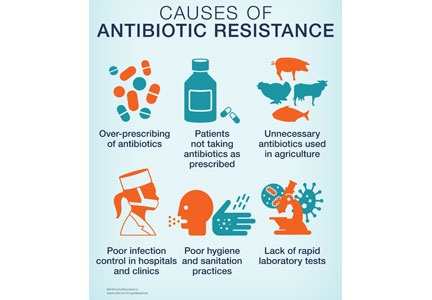 CDC antibiotic resistance PSA
