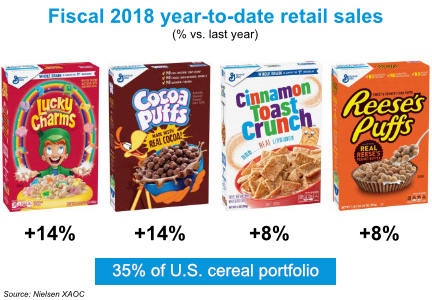 General Mills delivers higher sales and expected profit in fall quarter