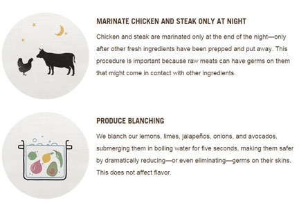 Chipotle food safety methods for meat and blanching vegetables