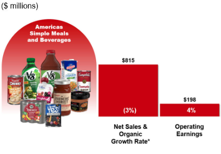 Campbell Soup Company (CPB) Shares Gap Down on Disappointing Earnings