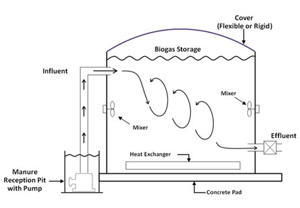 Illustration of a complete mix anaerobic digester