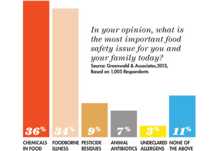 Consumers reveal the food safety issue most important to them and their family.