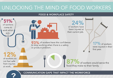 CRPP Mind of Food Workers infographic