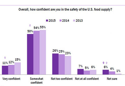 IFIC food safety graphic