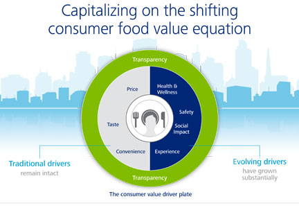 Consumer food value infographic