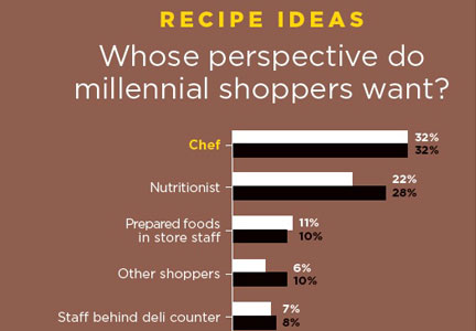Millennial shopper sentiment graph