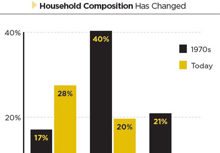 Household composition graph