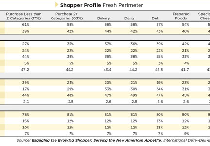 Shopper purchase profile graph