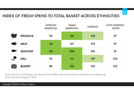 Nielsen infographic of fresh spend to total basket across ethnicities.