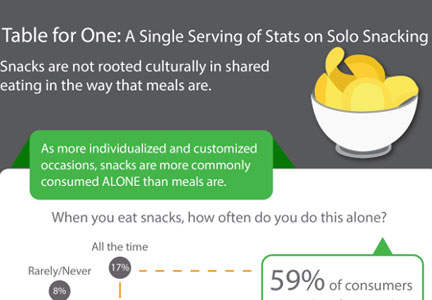 Hartman Group Solo Snacking infographic - full size