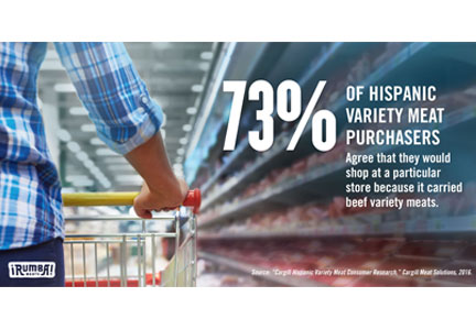 Seventy-three percent of Hispanic variety meat purchasers agree they would shop at a particular store because of variety meat selection.