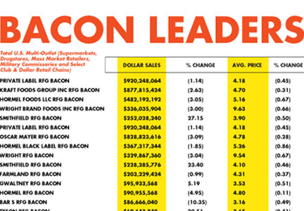 Retail sales of bacon continue to rise, according to IRI data.