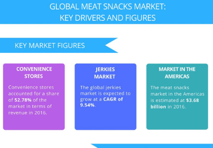 Technavio infographic of global meat snacks market