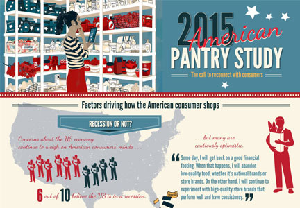 Pantry infographic