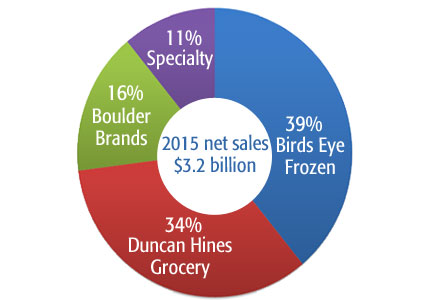 Pinnacle Foods segment sales break down