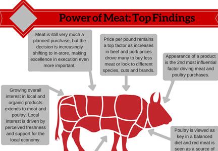 Power of Meat graphic, FMI, NAMI