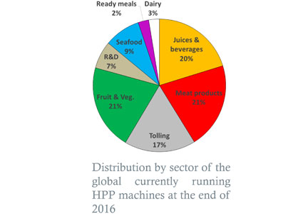 Percentage of industries using HPP for food safety intervention
