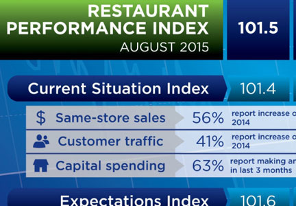 RPI for August 2015. Source: National Restaurant Association