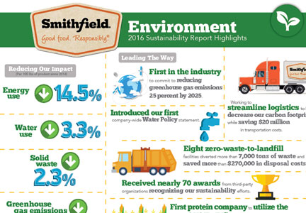 Smithfield environmental practices report