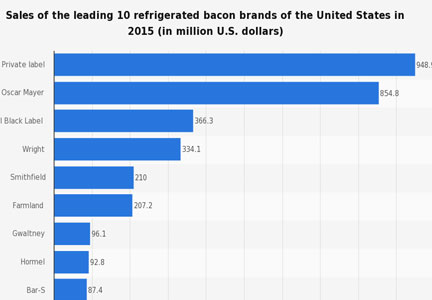 This is a chart of the leading refrigerated bacon brands in the United States.