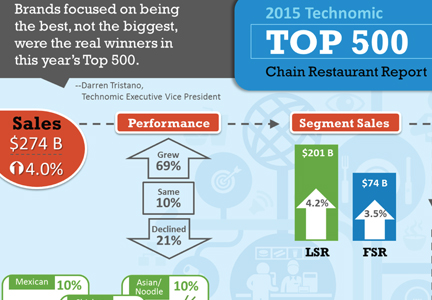 Technomic Top 500 infographic