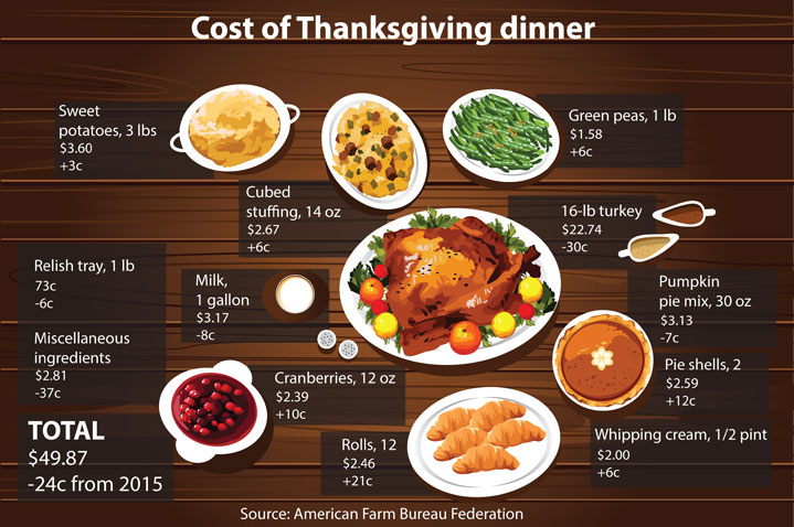 Thanksgiving dinner prices 100 images now accepting for What to serve for thanksgiving lunch