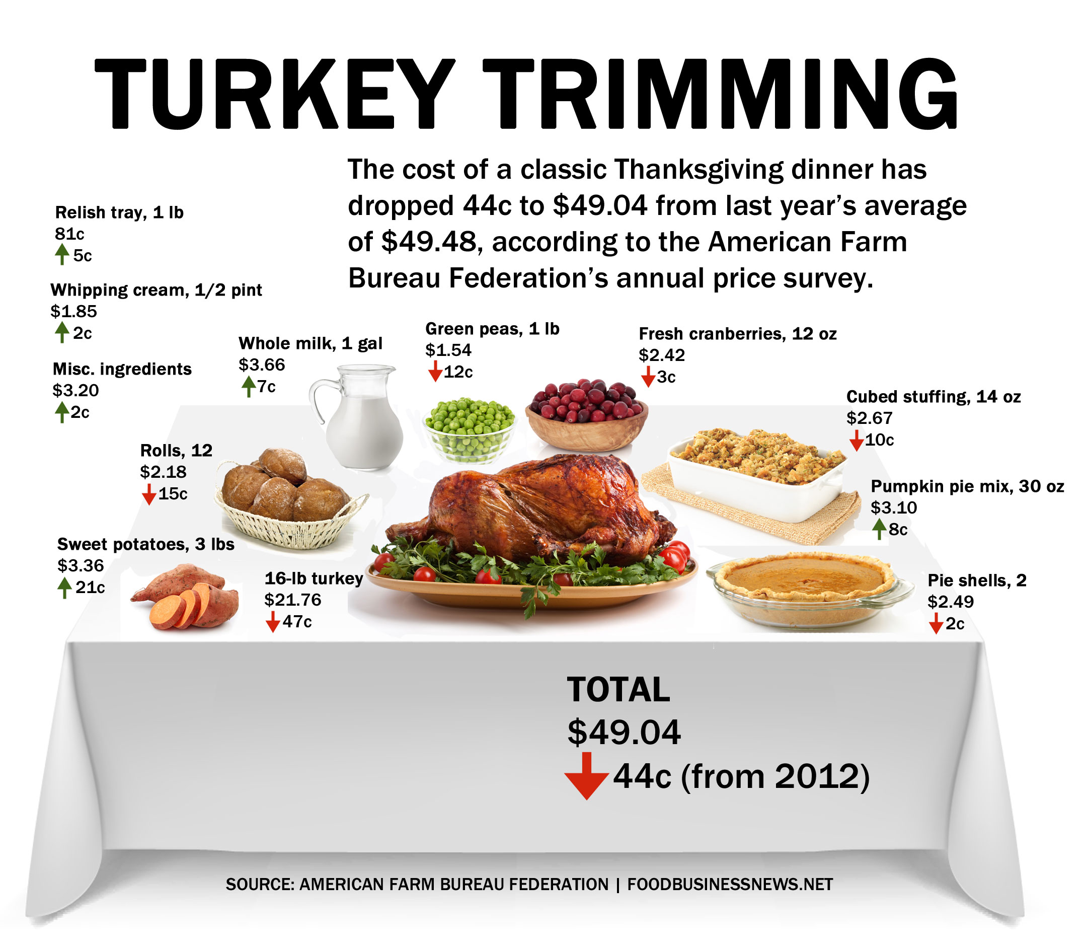 thanksgiving dinner items koni polycode co