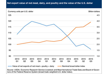 ERS-USDA Animal Protein Exports chart