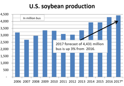 North Dakota soybean production up, corn down