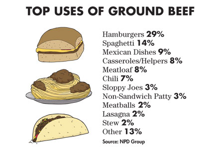 NPD Group lists the top uses of ground beef.